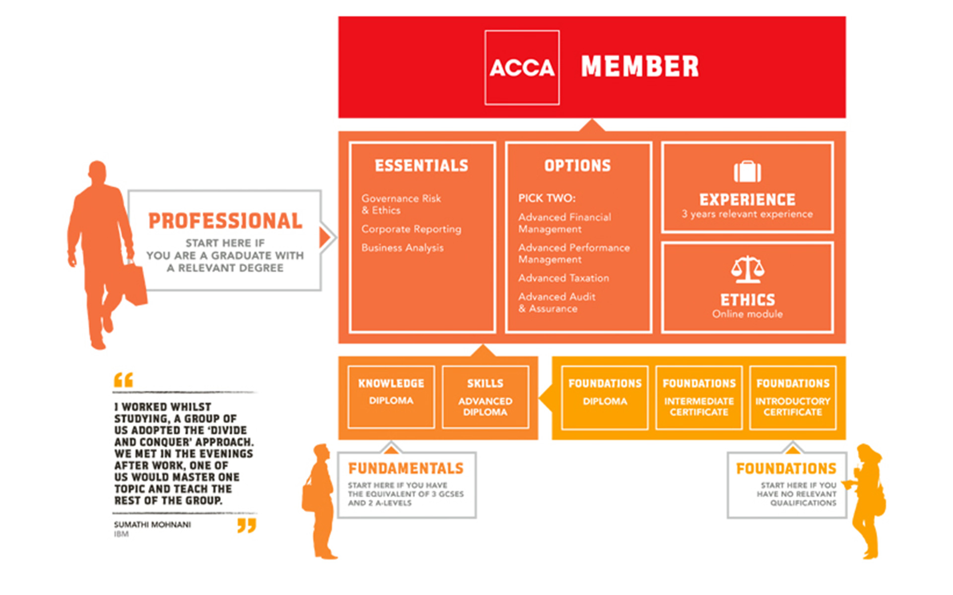 ACCA Paths To Success Diagram
